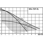 Циркуляційний насос  Wilo-TOP-RL 25/7,5 для опалення