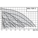 Циркуляційний насос WILO TOP-S 40/7 EM PN10  для системи опалення