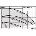 Циркуляційний насос Wilo Star-Z 15 C для водопостачання