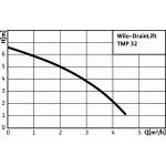 Напірна установка Wilo - DrainLift TMP 32-0,5 EM