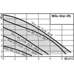 Циркуляційний насос з мокрим ротором із різьбовим з'єднанням Wilo Star-RS 15/6-130